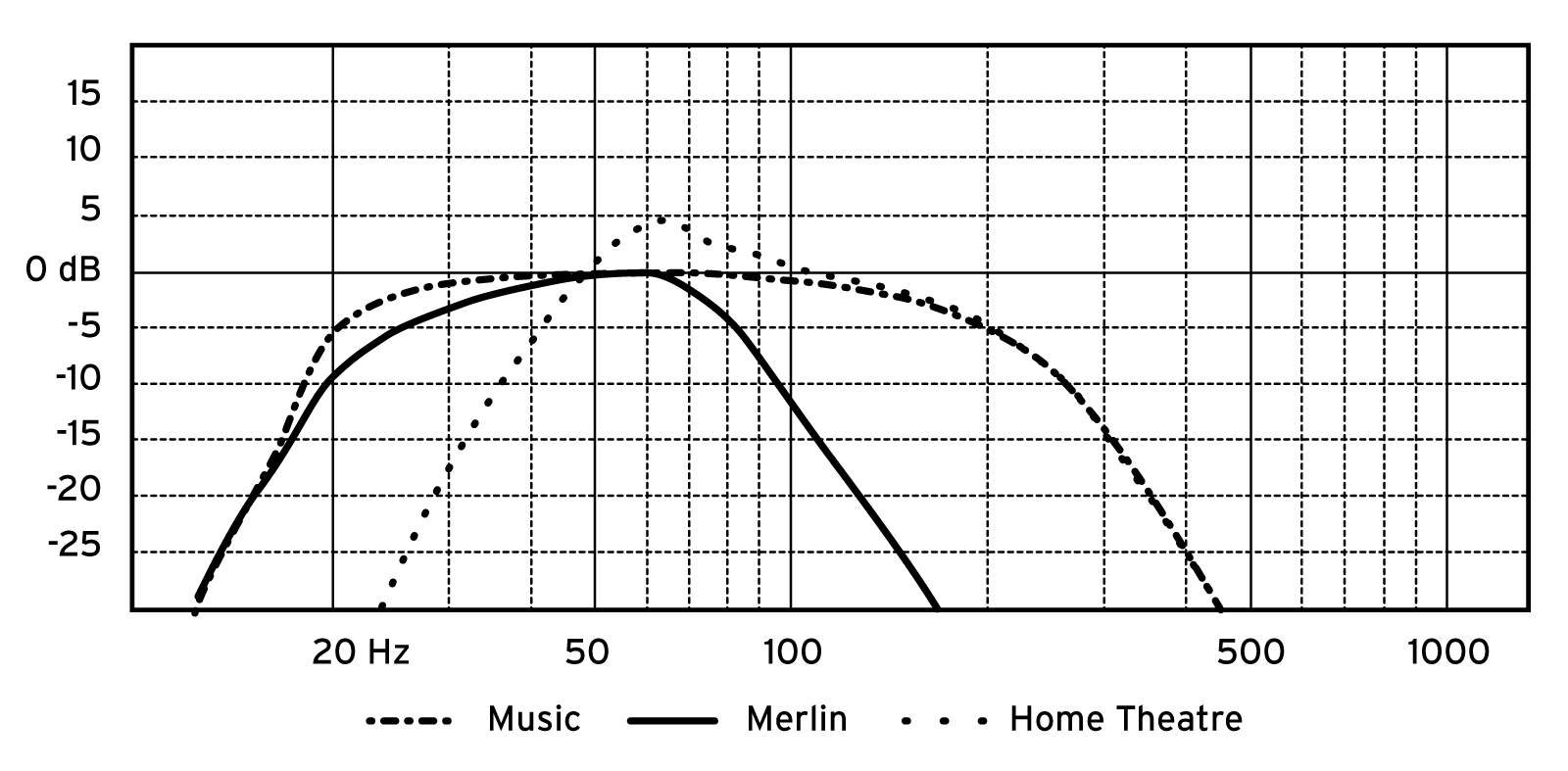 Thor 10.6 EQ Frequency Chart